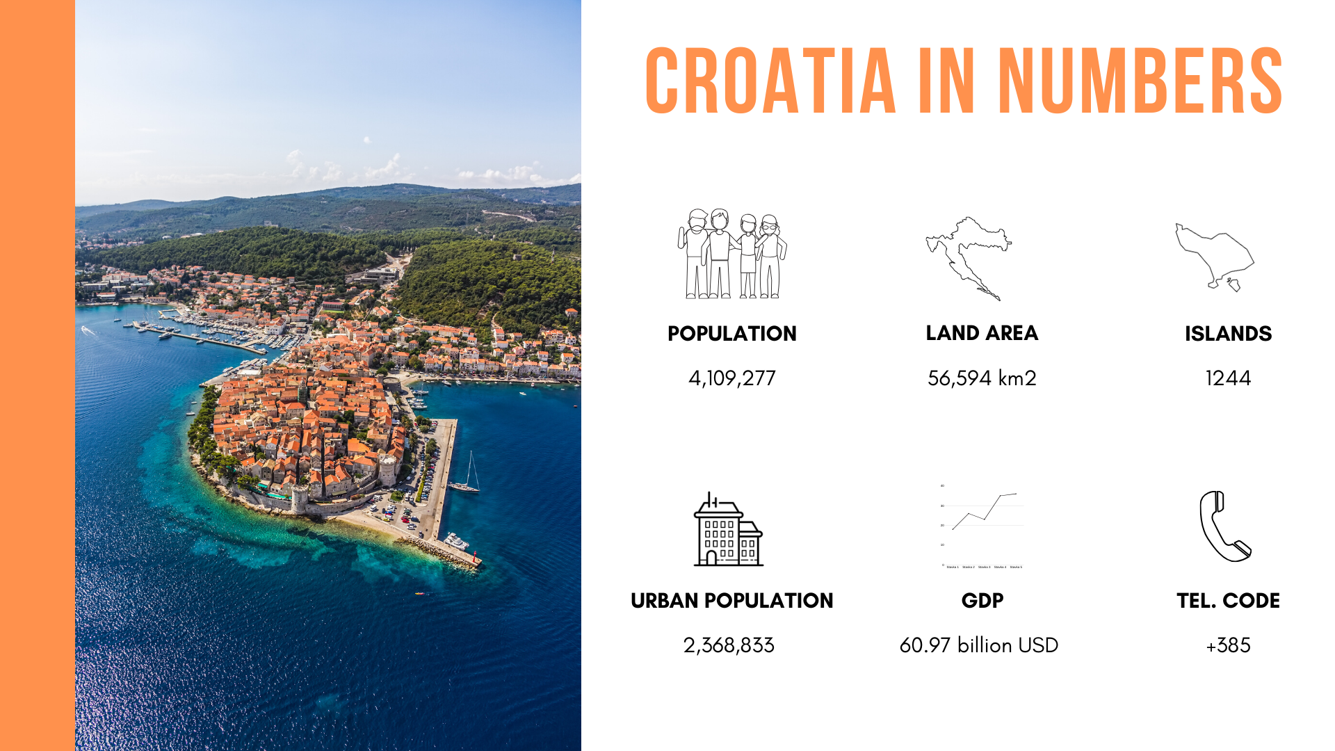 The basic information about the Republic of Croatia expressed in numbers and icons.
