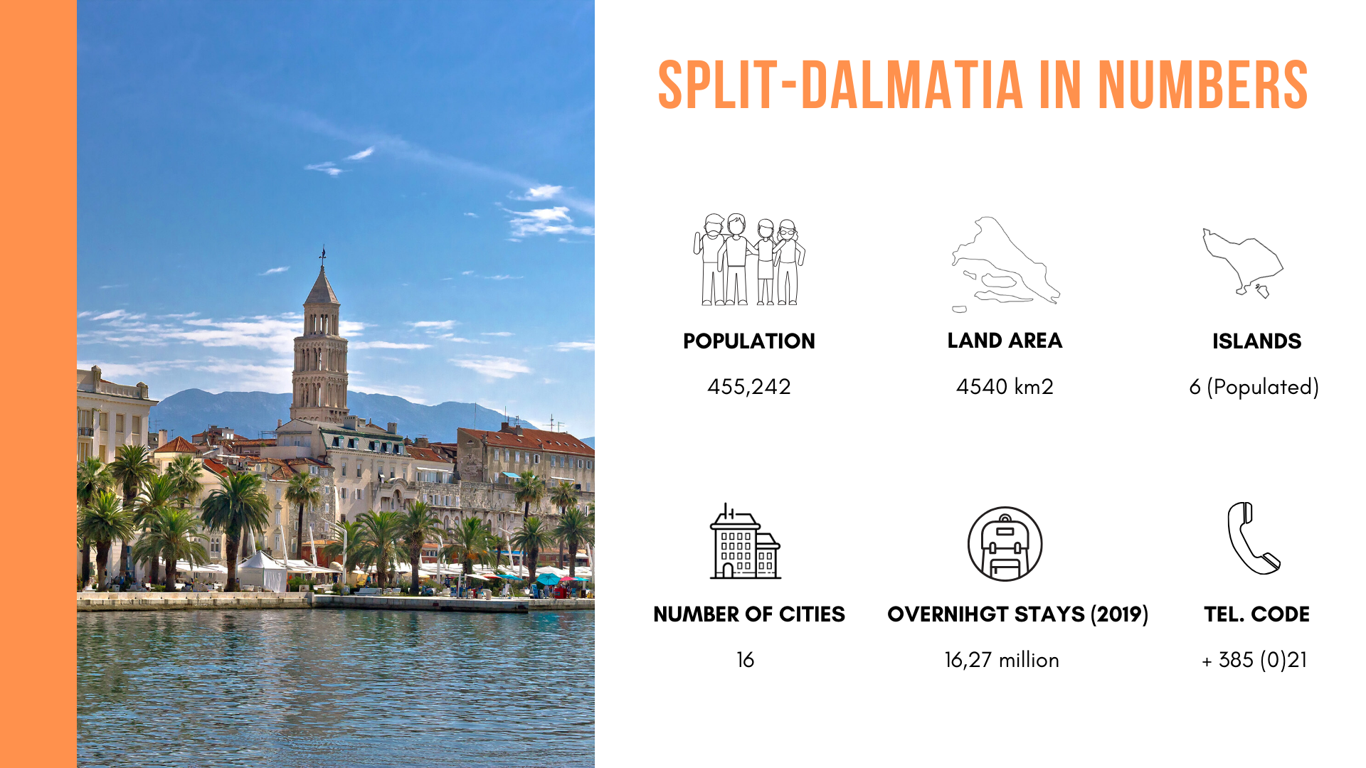 The infographic with data about basic information in Split-Dalmatia region.