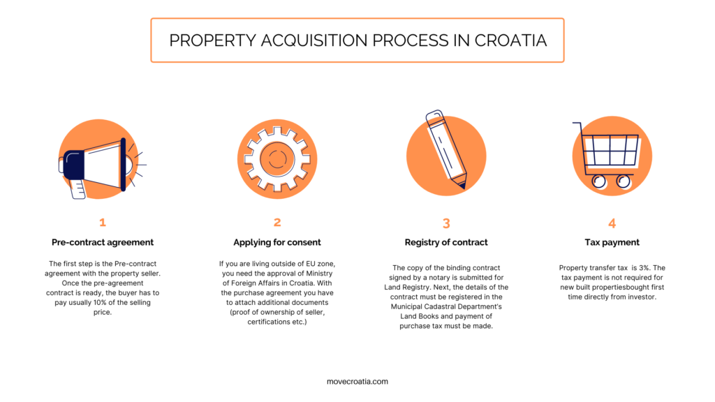The visual infographic showing four main steps of buying a property in Croatia.